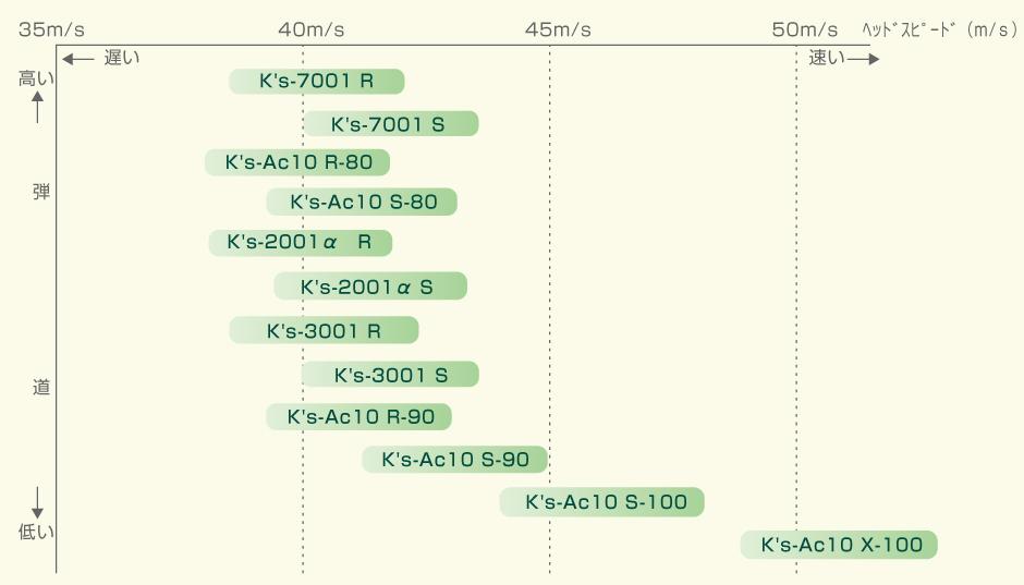 モデル別シャフト選択の参考資料